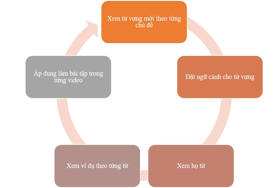 Các bước khuyên dùng khi học từ vựng
