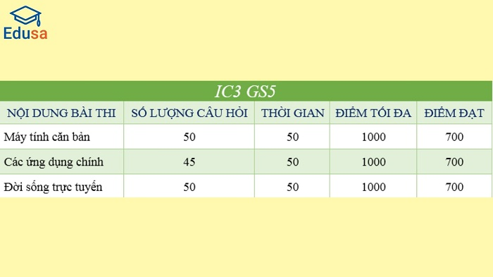 Thời gian làm bài thi, bảng điểm IC3 GS5