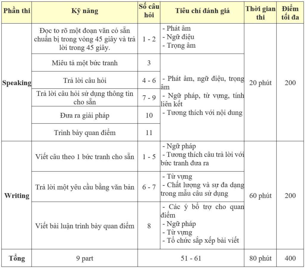 Nội dung bài thi Toeic Speaking & Writing