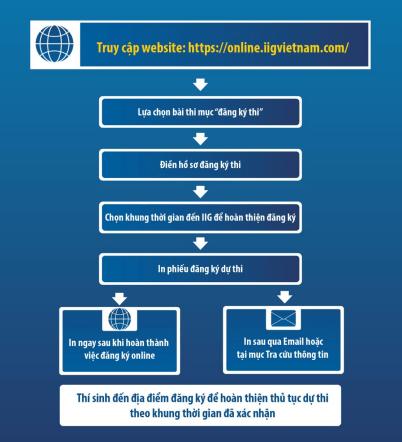 quy trình đăng ký thi online tại IIG